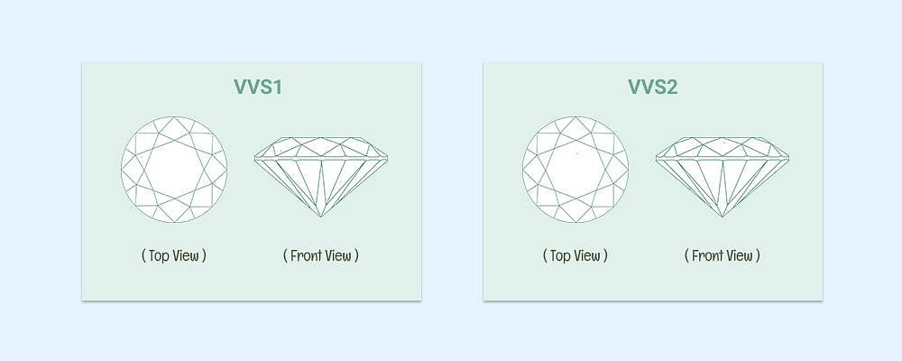 VVS1 And VVS2 Lab grown diamonds