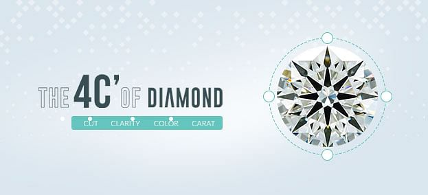 4cs of Diamonds