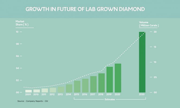 Growth in Future of Lab Grown Diamond